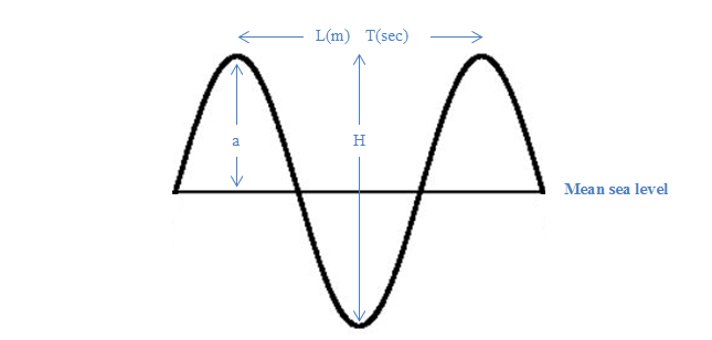 wave characteristic