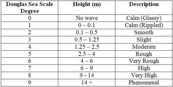 Douglas scale